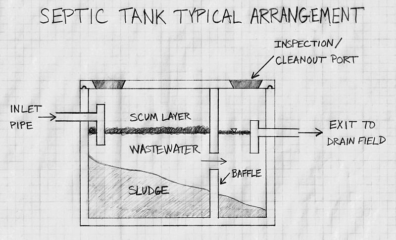 1500 gallon septic tank typical arrangement drawing for inspection article